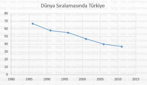 dunya_makale_siralamasinda_turkiye