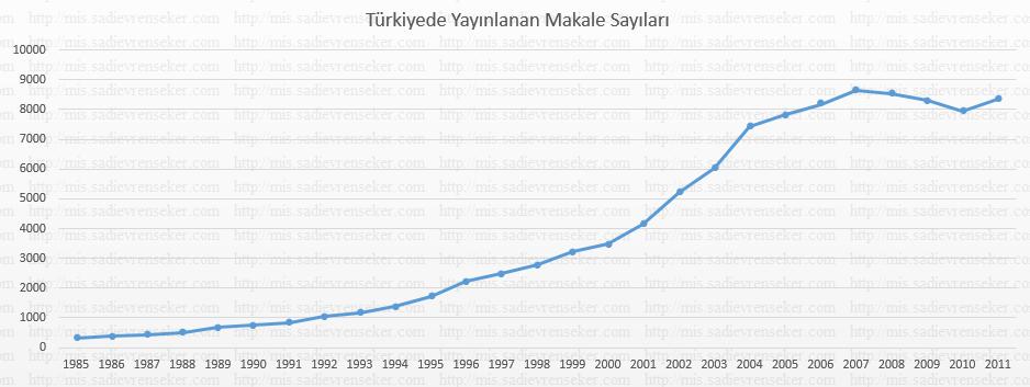 turkiye_makale_sayisi